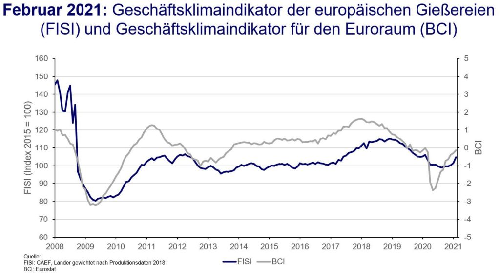 European Foundry Industry Sentiment Indicator